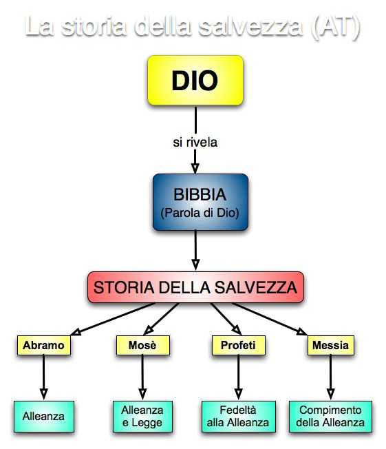 02.5Storiasalvezza(AT)mappa