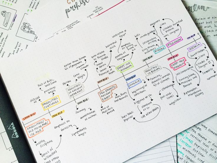 105 best mindmaps images on pinterest mind maps business 0213 neck deep in art history today preparing for the first exam gumiabroncs Images