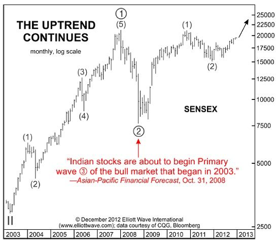 "India's Stock Market: Nothing ""Random"" About It"