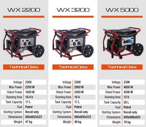 WX Range