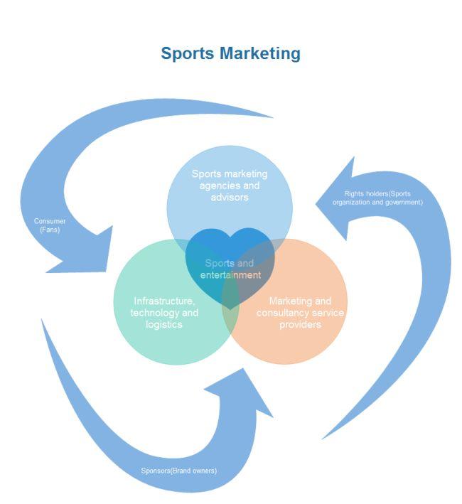 ベン図 - スポーツマーケティング