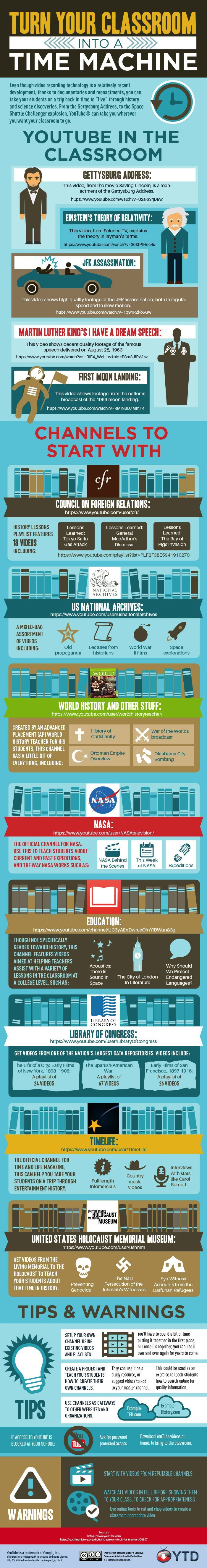 Have a look at this infographic for more insights on how to turn your classroom into a Time Machine.