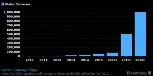 Tesla Reports Big Miss In Car Deliveries For The Quarter And 2016 Another quarter another disappointing delivery announcement from Tesla which moments ago reported that for the fourth quarter and full year had delivered 22200 and 76230 vehicles well short of Wall Street estimates of 25000 for the quarter and shy of the full year goal of 80000.   The company also announced that it had produced a total of 24882 vehicles in Q4 and a total of 83922 for the full year trying to offset the poor…