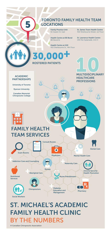 Interdisciplinary academic healthcare education fosters
