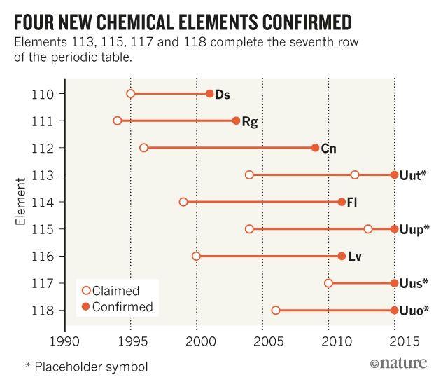 868 best chemistry images on Pinterest Chemistry, Organic - best of periodic table symbol breakdown