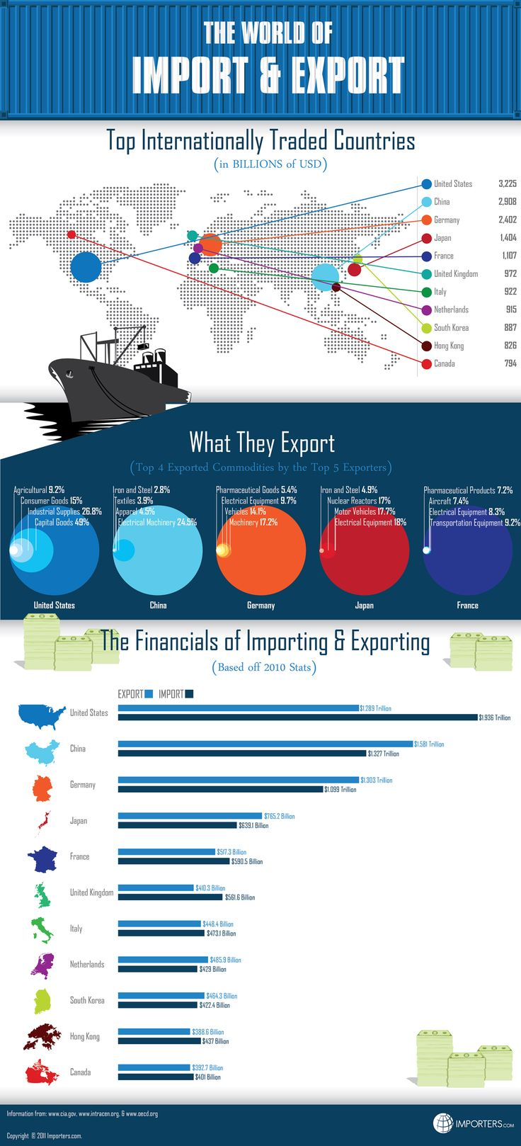 A graphic to show what's going on in the world of importing and exporting.