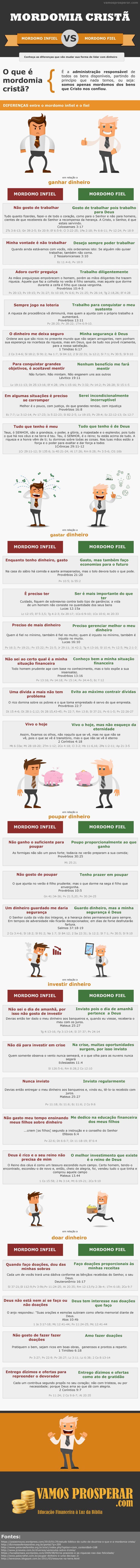 [Infográfico] Mordomia Cristã: Descubra as diferenças entre o mordomo fiel e o infiel que vão fazer você repensar a sua forma de lidar com dinheiro