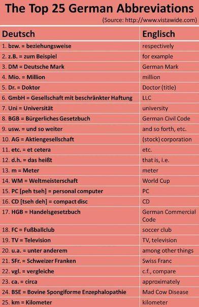 Видеоуроки немецкого! Немецкий с нуля! Deutsch!