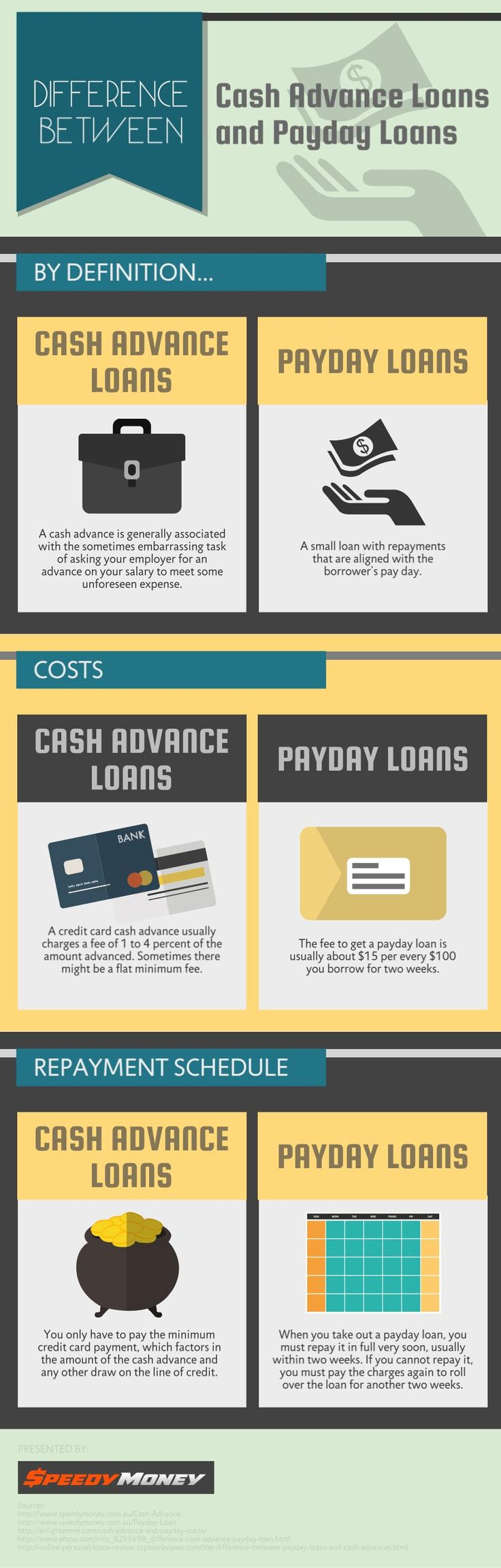 Difference Between Cash Advance Loans and Payday Loans