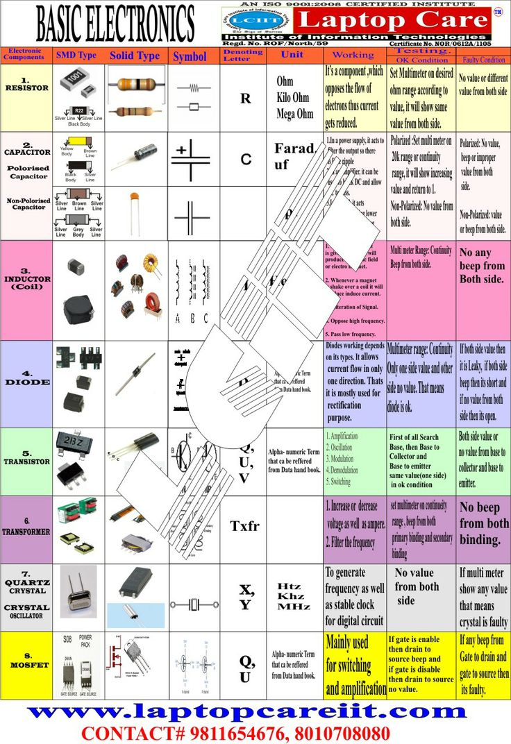 7 best images about Basic Electronics Chart on Pinterest ...