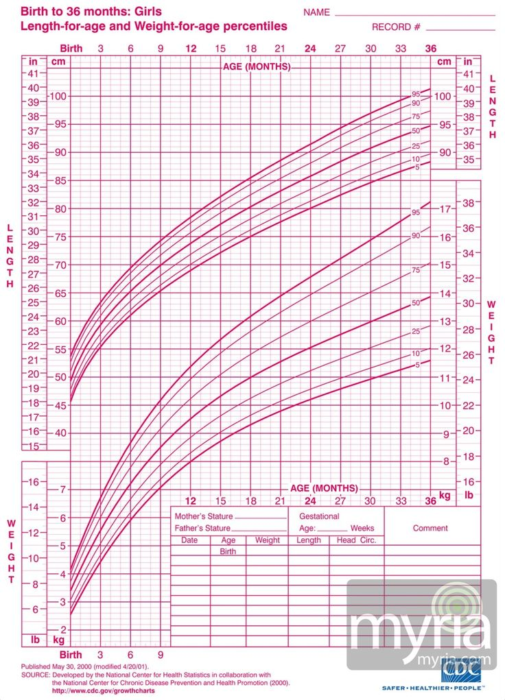 Best 25+ Toddler growth chart ideas on Pinterest | Traditional ...