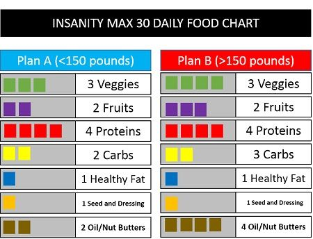 Insanity Max  Nutrition Plan  Healthy Eating