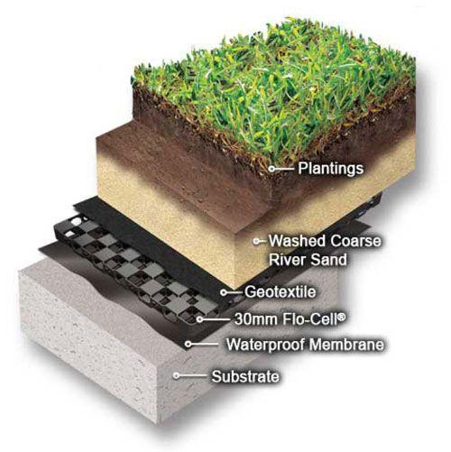 roof garden layers diagram
