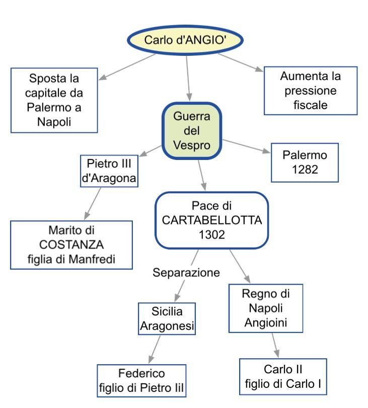 Carlo d'ANGIO'