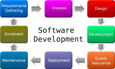 We are one of the leading software development firm in Pune.  Contact us for a free quote and we will be pleased to come up with the proposal providing our analysis of the assignment.  Know more about Software Development: http://goo.gl/TeZxiC     #customsoftwaredevelopment #softwaredevelopment #softwaredevelopmentcompany #‎NoeticSystems‬ ‪#‎Pune‬ #softwarequality