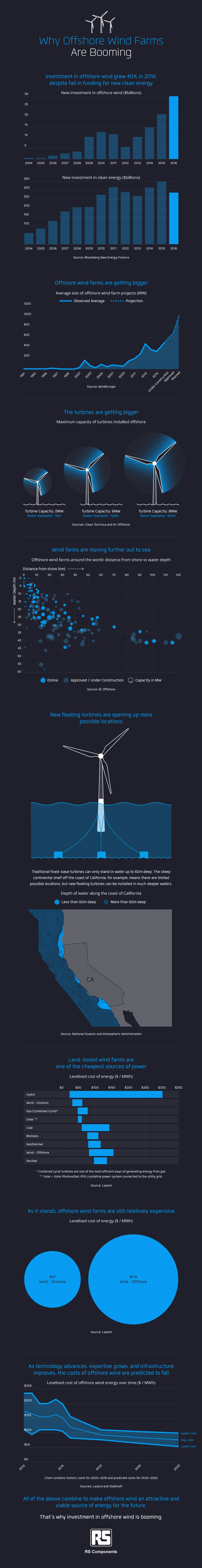 Why offshore wind farms are booming (infographic)