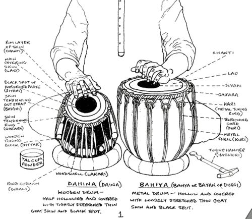 Tabla (Indian drums)