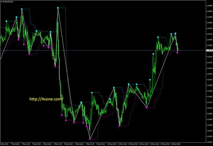 Free Download Zigzagzug V1 4 Metatrader Mt4 Indicator Free