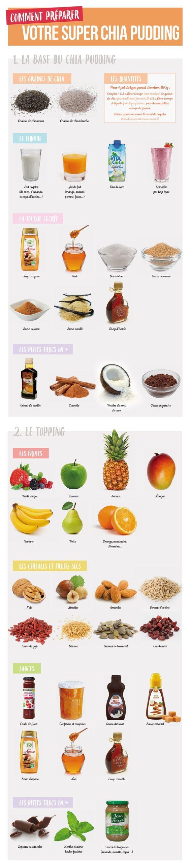 Mes recettes pour un super chia pudding - Anaïs Cassis Framboise