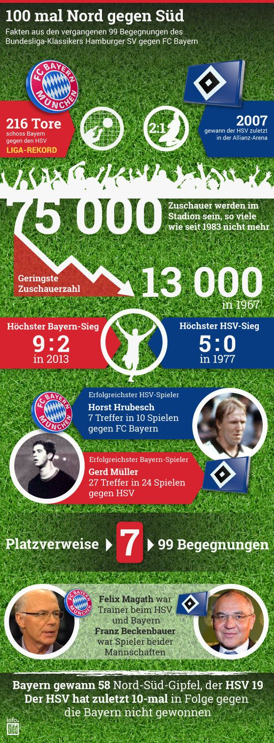 100. Spiel: Bayern vs. HSV http://www.bild.de/sport/fussball/xabi-alonso/anschwitzen-abgebrochen-droht-ausfall-gegen-hsv-39770202.bild.html