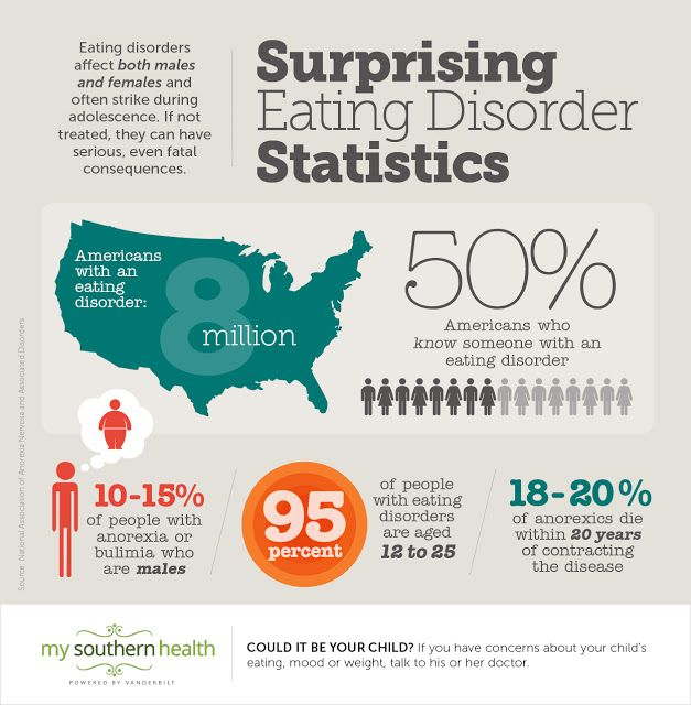 Surprising Eating Disorder Statistics, My Southern Health