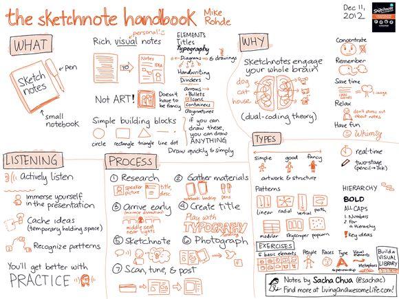 The Sketchnote Handbook - Mike Rohde