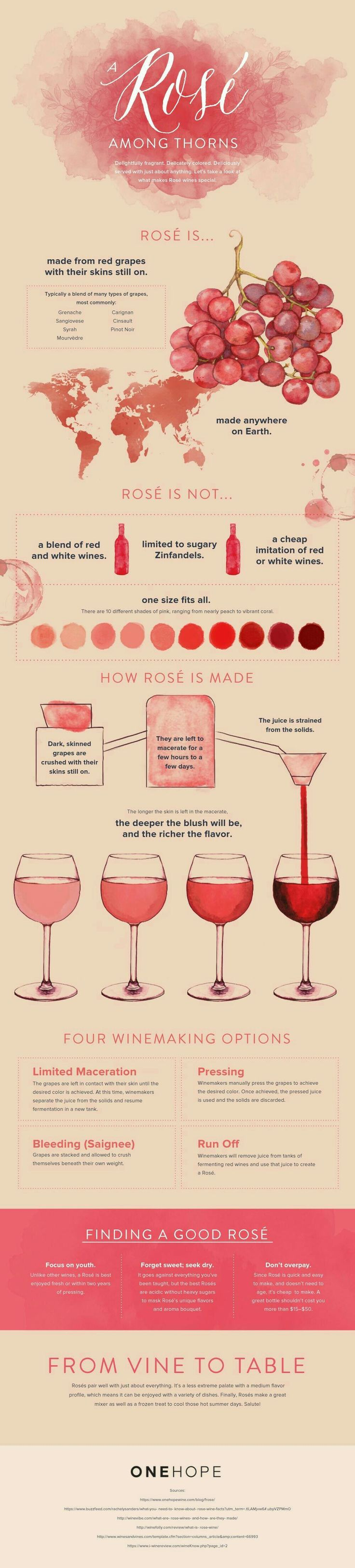 The world is looking a little more Rosé!