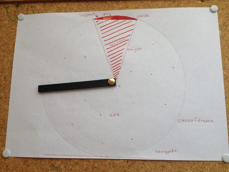 étude du cercle