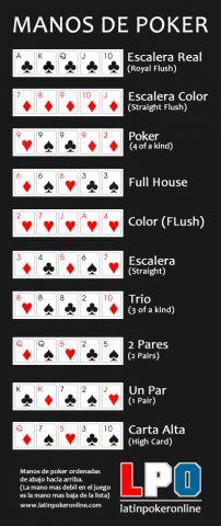 Manos de poker, Latinpokeronline.com