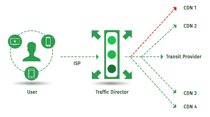 Control your CDN routing with Traffic Director.  Traffic Director enables the customer to switch to the best performance CDN Nodes or Multi-CDN PoP.