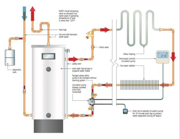 Hot Water Heating Tank Style Water Heater Great For Space Heating Baileylineroad Hydronic Heating Water Heating Hydronic Heating Systems