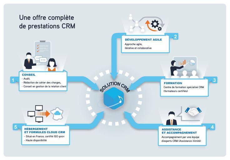 Solution CRM à portée de main