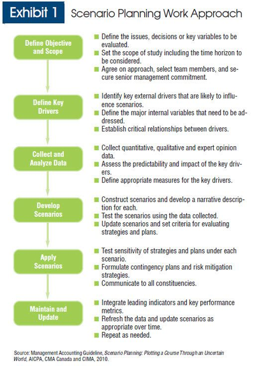 scenario planning - Recherche Google Scenario planning Pinterest - contingency plan examples