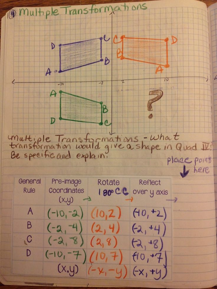 More Transformations Interactive Notebook Pages Equation Freak