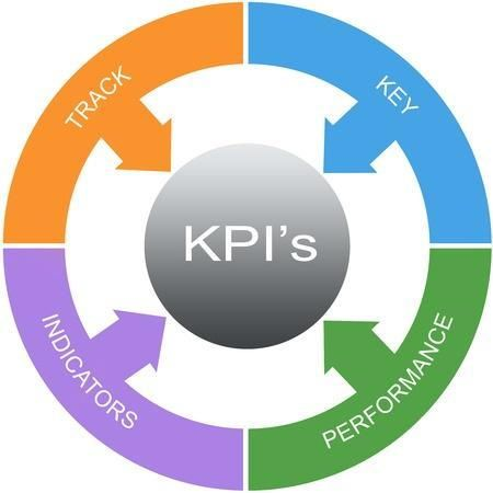 Discover the 7 Must Have Sales KPI that every business needs to effectively manage their sales team and drive improvement in sales revenue and margins.