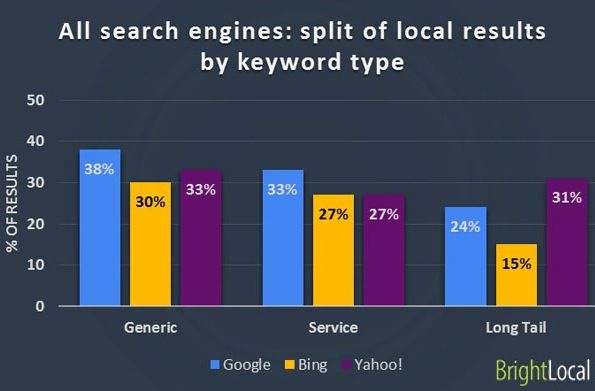 Google vs Bing vs Yahoo - split of local  results