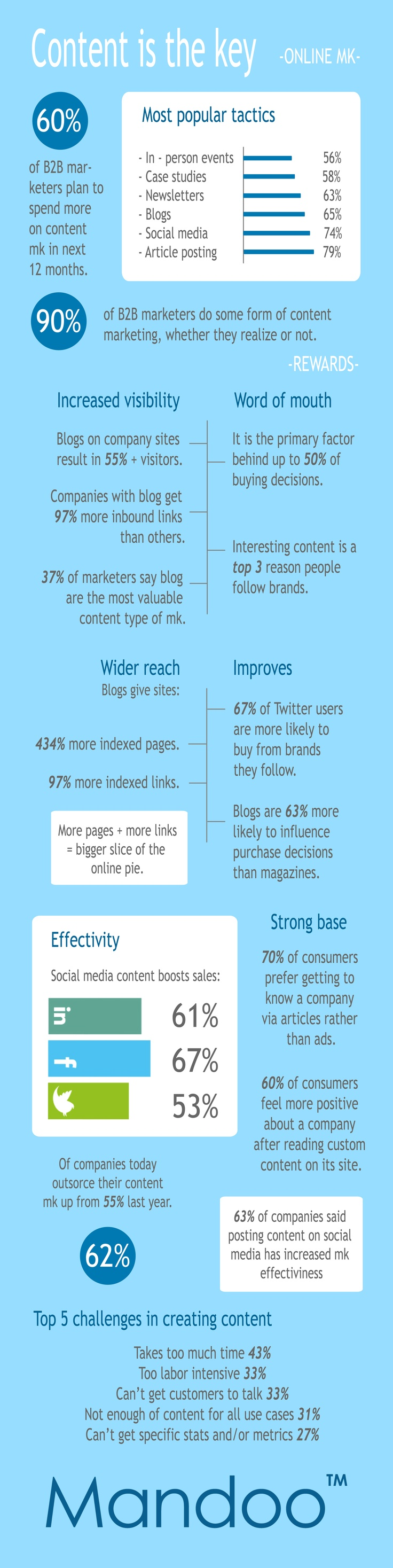 """#Onlinemarketing """"Content is the key"""""""