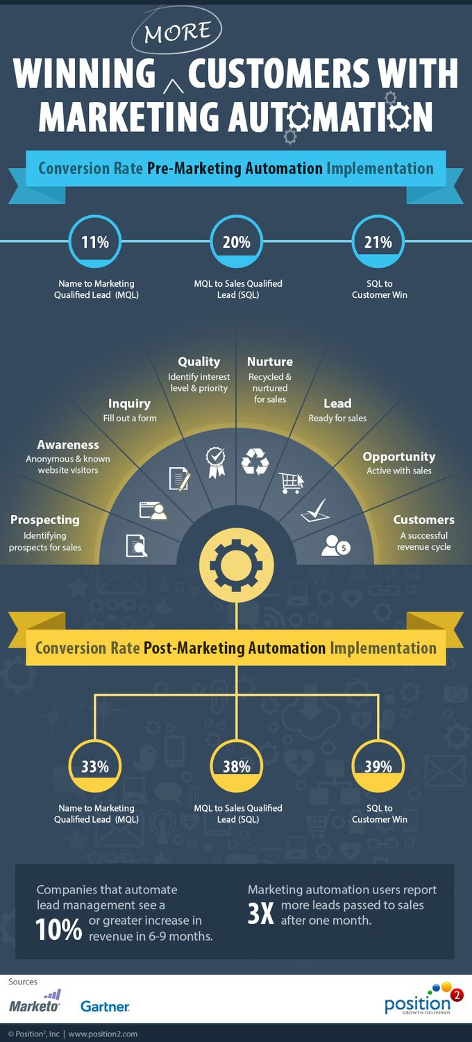 marketing and customers Learn how to use the marketing mix (often called the 4ps of marketing) to get the right combination of place, price, product, and promotion in your business.