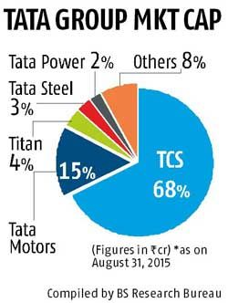 Tata group's most valuable company is TCS - The company was valued at a little over Rs 5 lakh crore at the end of August 2015, against the Tata group companies' combined market capitalisation of Rs 7.41 lakh crore. Tata Motors is the second most valuable company in the group followed by Titan Company and Tata Steel. In all, the top five companies account for 92 per cent of the group's market value