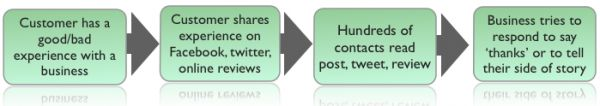 How Social PR works today