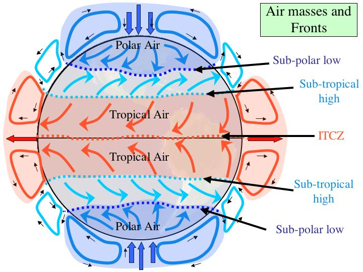 Wind Circulation with earth's rotation (Coriolis effect)