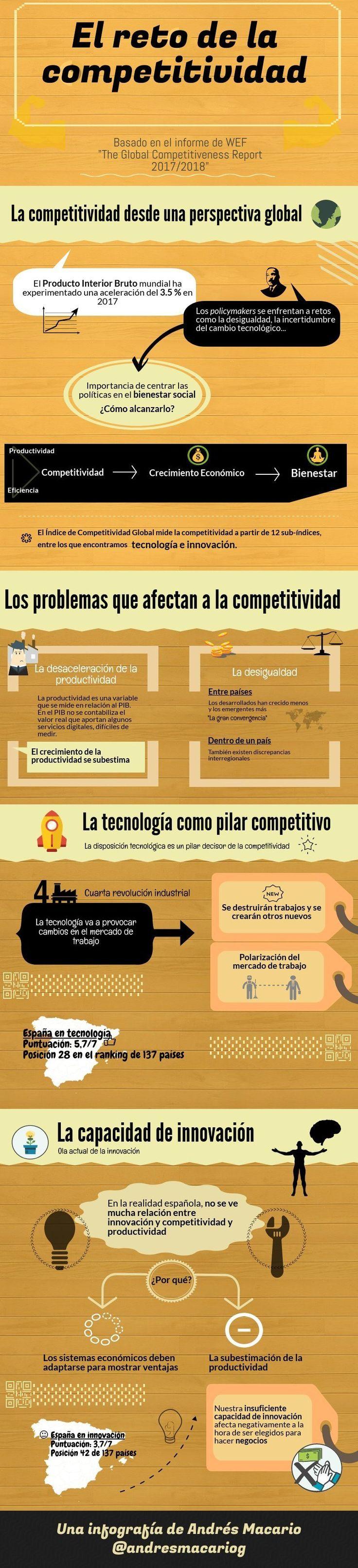El reto de la competitividad #infografía