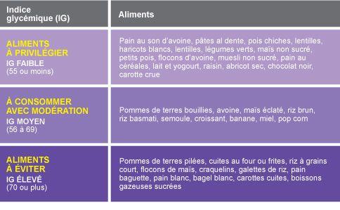 tableau indice glycemique des aliments