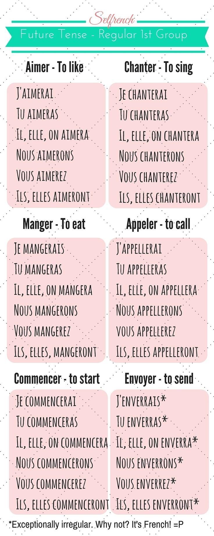 Conjugation: être and avoir