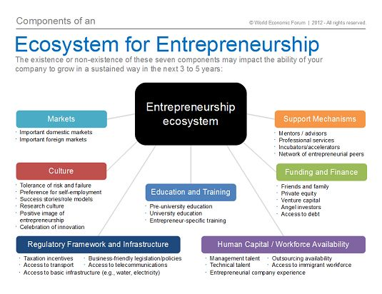 frameworks of entrepreneurship Entrepreneurship in the philippines / 185 the journal of entrepreneurship, 13, 2 (2004) sage publicationsnew delhi/thousand oaks/london the formal institutional.