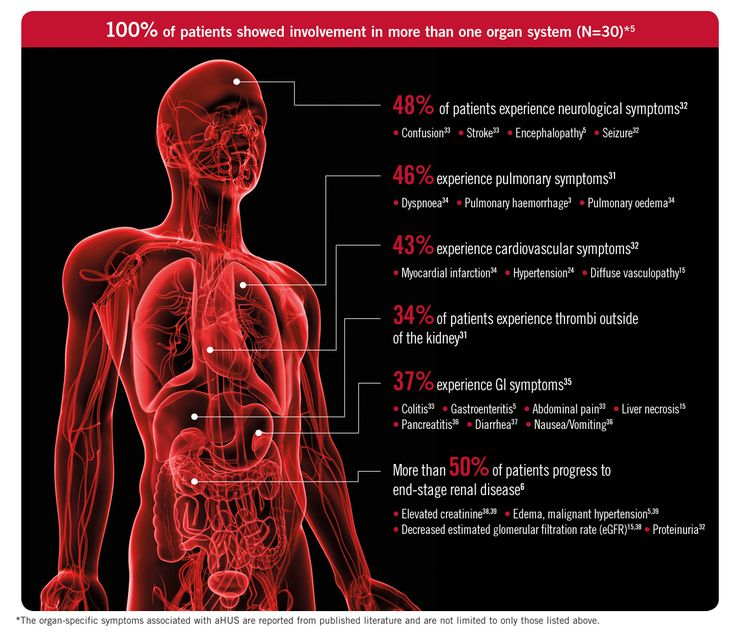 Patients with aHUS are at ongoing risk of systemic, life ...