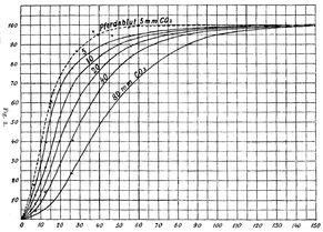 Bohr effect - Wikipedia