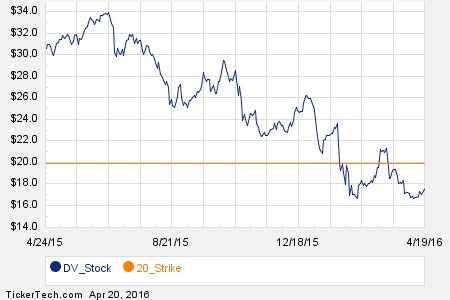 Noteworthy Wednesday Option Activity: DV, GE, RDN