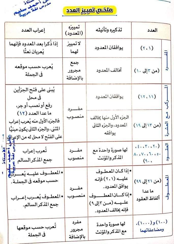 Pin By Hany Elbasha On Arabic Langauge Arabic Langauge Arabic Quotes Math