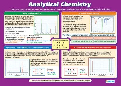 Analytical Chemistry | Science Educational School Posters
